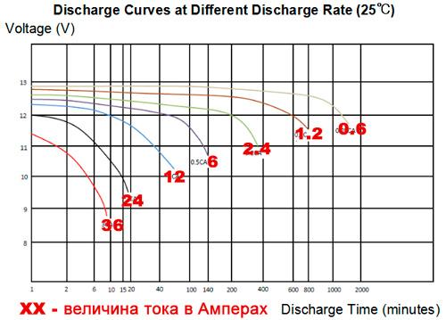 разрядные характеристики 6 DZM 12
