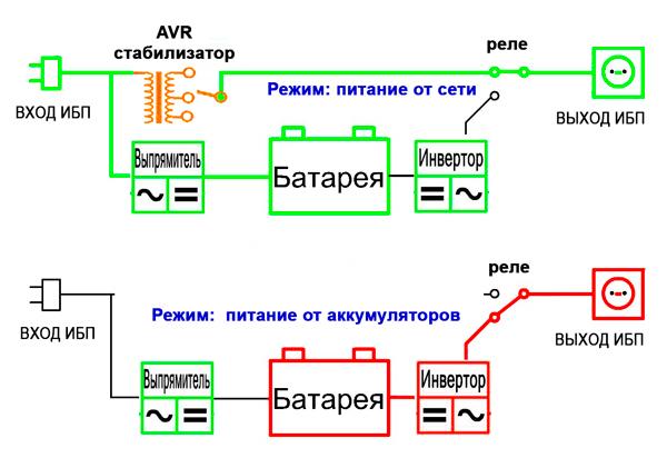 Схема Line-interactiv ИБП