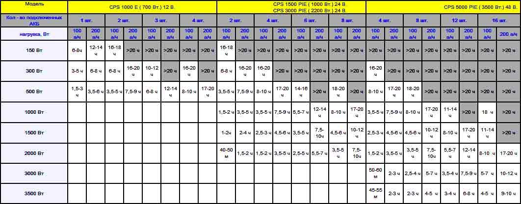 Молния / Защита от всплесков напряжения.  Звуковые сигналы.  153 х 208 х 241.